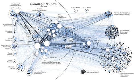 network diagram analysis martin grandjean 187 digital humanities data visualization
