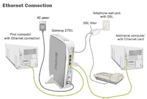 how to connect computers to your at t dsl dsl