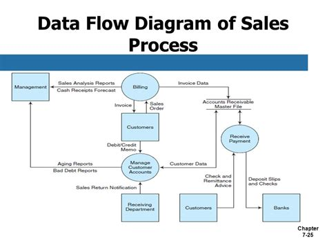 data process flow diagram business process fundamentals ppt