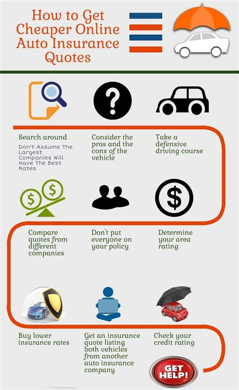 top  ideas  car insurance  pinterest car