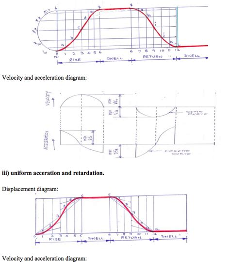 how to draw velocity and acceleration diagram discuss the following motion of the follower by drawing