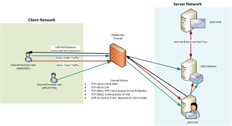 exchange firewalls  support   microsoft tech