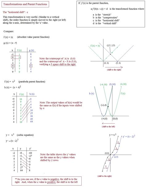 Transformations Of Parent Functions Worksheet by Worksheets Transformations Of Quadratic Functions
