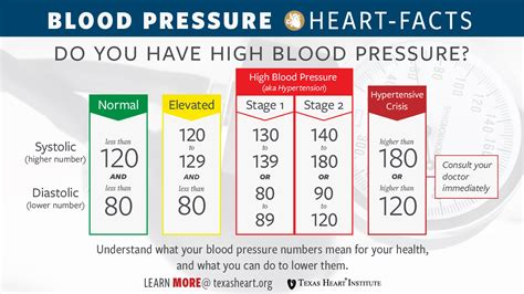 high blood pressure hypertension texas heart institute