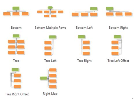Free Floor Plan Drawing Software by Types Of Organizational Chart Overview