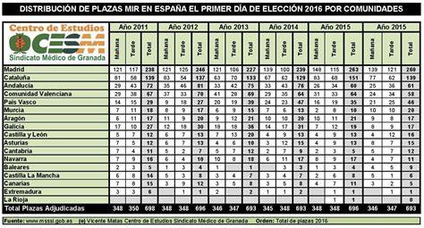 Listado Plazas Adjudicadass Mir 2016 | distribuci 243 n de plazas mir a 241 o 2016 adjudicadas ayer d 237 a