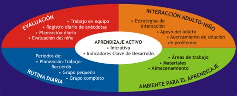 Modelo Curriculum High Scope Coeduweg Septiembre 2014