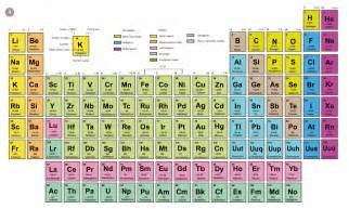 home design elements reviews periodic table review home decor