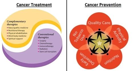 traditional treatment for breast cancer what is cancer