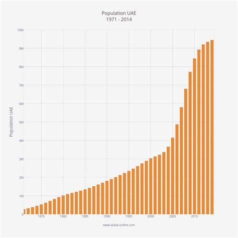 United Arab Emirates Uae Fastis 2018 Uae Facts Figures Currency Population Holidays
