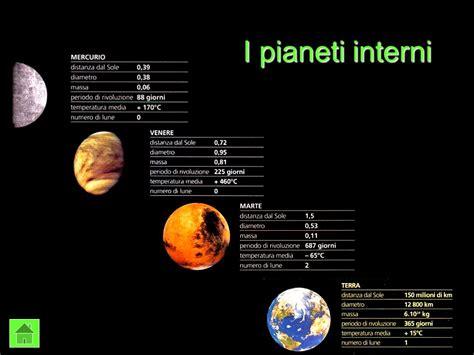 pianeti interni ed esterni il sistema solare pianeti interni pianeti esterni ppt