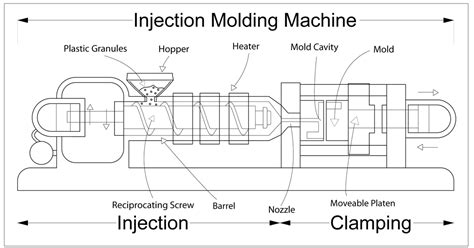 circuit setter valve definition injection moulding wikipedia