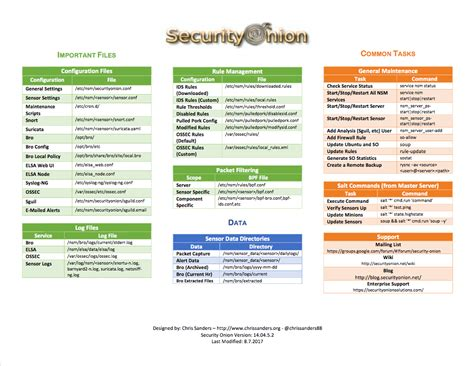github tutorial cheat sheet cheat sheet 183 security onion solutions security onion wiki