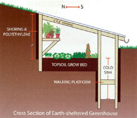 earth sheltered house plans natural building blog underground greenhouse insteading