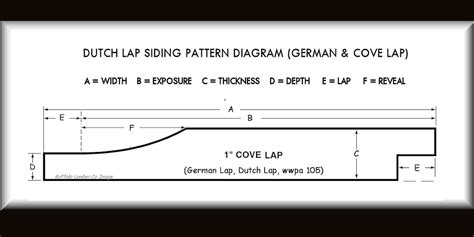 pattern grading in german dutch lap siding dutch lap siding prices patterns pictures