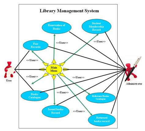use case diagram of library management system free