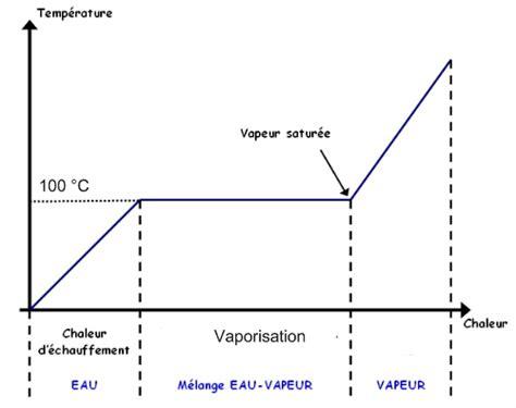 diagramme binaire liquide vapeur eau sel la cuisson des p 226 tes tout un le monde et nous
