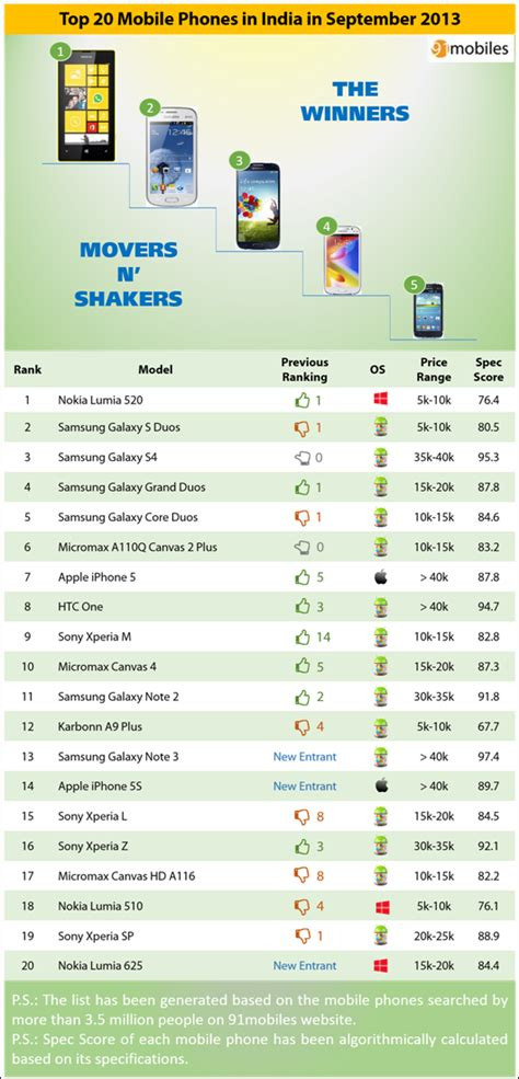 Denver Cares Detox Phone Number by Top 20 Mobiles In India In September 2013