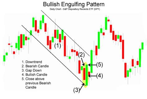 candlestick pattern saham candlestick pattern part 1 technical analisis saham
