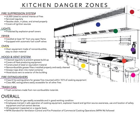 Kitchen Exhaust System Design Commercial Kitchen Exhaust System Design