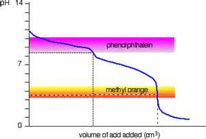 phenolphthalein color change acid base indicators