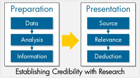 Of Mba Credibility by Establish Credibility For Persuasion