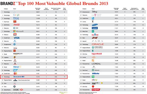 Which Are The Most Valuable Global Brands In 2018 News Industry 982327 by Tencent China Tech Now More Valuable Than And Samsung Mmo Culture