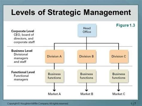 strategic design management wiki what is corporate level strategy quora
