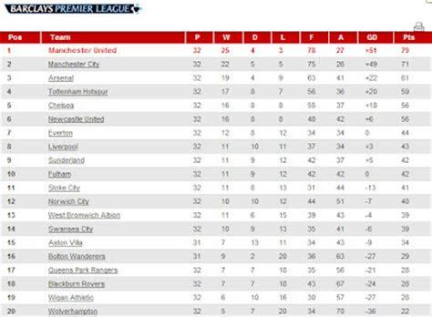 Bpl League Table by Aizat S Premier League So Far