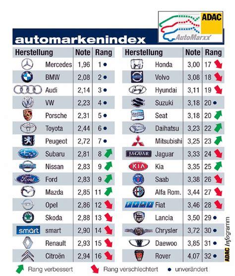 Auto Wert Liste österreich by Der Adac Automarxx Mercedes St 228 Rkste Marke 2002