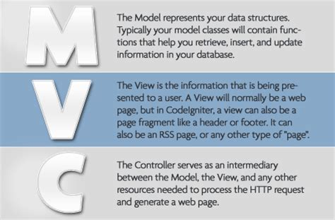 mvc pattern website everything you need to get started with codeigniter