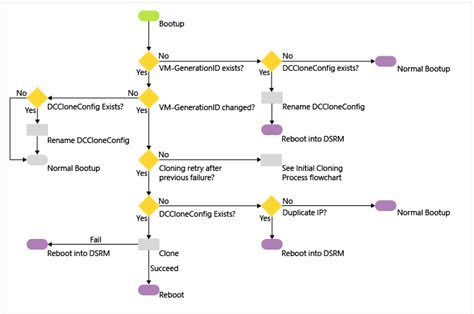 virtualized domain controller architecture