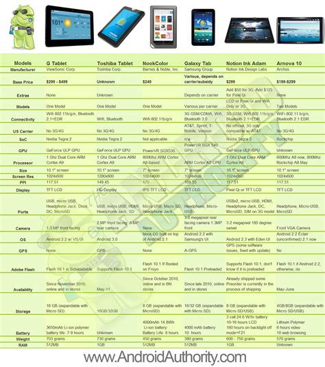 android tablet comparison best android tablets of 2011 android authority