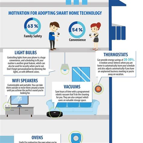 best smart home upgrades must see smart home upgrades for home sellers infographic