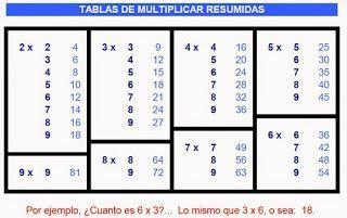 tablas de multiplicar juego para el aula tablas de multiplicar juegos en el aula paperblog