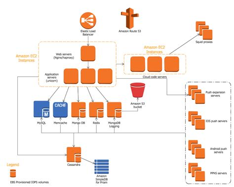 how to draw architecture diagram for project tools for web services diagrams