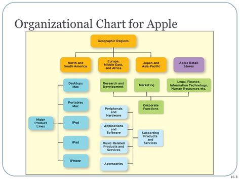 apple organizational structure decentralized performance evaluation ppt download
