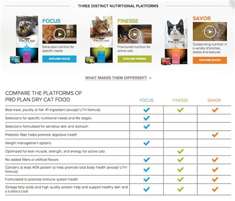 compare foods top 43 complaints and reviews about purina pro plan cat food