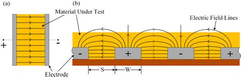 electric field across capacitor sensors free text highly sensitive multi channel idc sensor array for low concentration