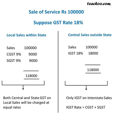 sle invoice for gst download excel format of tax invoice in gst gst invoice