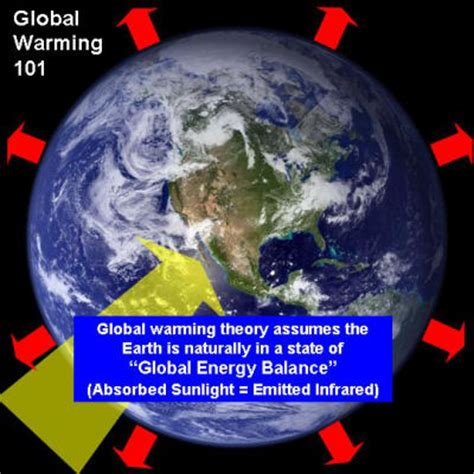 11 causes of global warming & essay for students and children