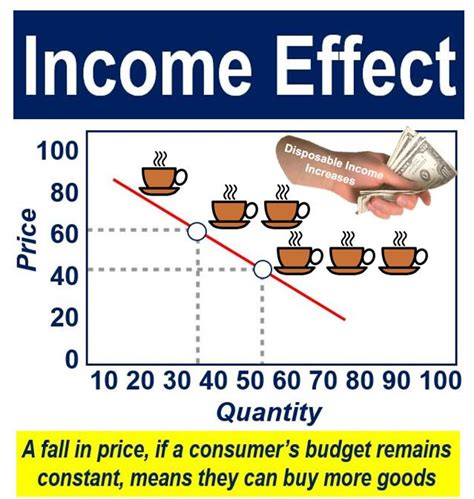 affects meaning what is the income effect definition and meaning market