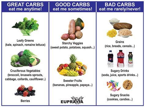 5 bad carbohydrates sugary carbohydrates foods benefits of binge