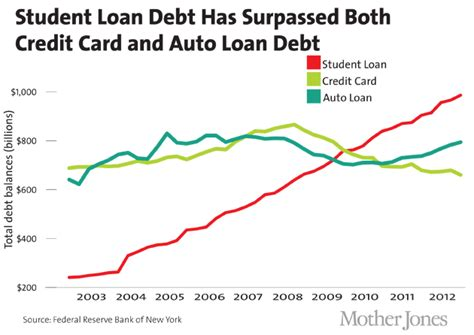 Forum Credit Union Auto Loan State Of The Union Page 2