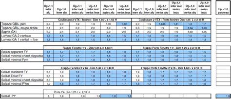 coefficient thermique vitrage performance thermique technal isolation thermique