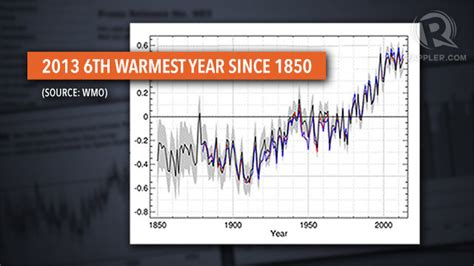 2013 one of hottest years