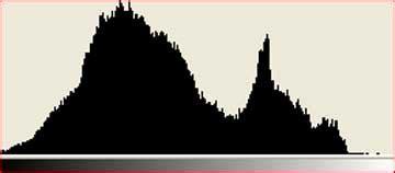 understanding histograms luminous landscape