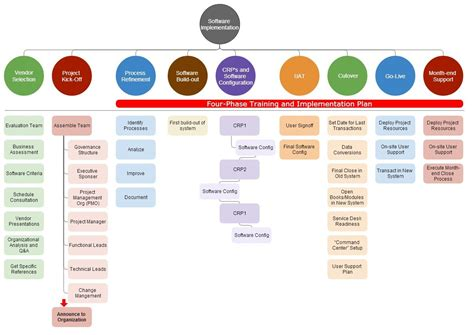 software implementation template software implementation plan template best template idea