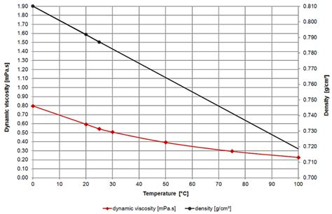 viscosity of water at room temperature methanol viscosity table and viscosity chart