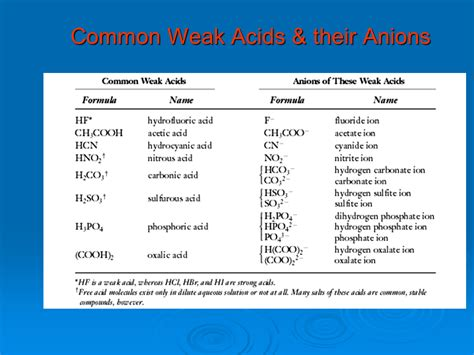 weak list acid bases and salts presentation chemistry sliderbase